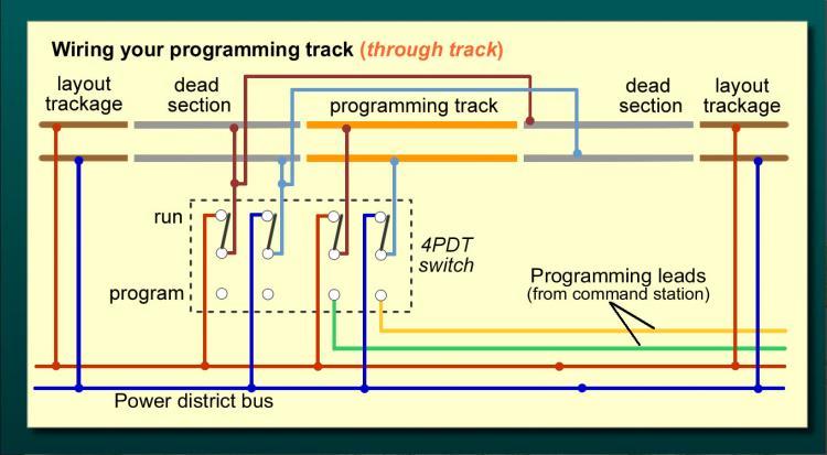 Programming Track setup   Model Railroad Hobbyist magazine